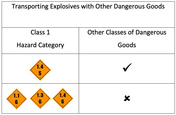 Dangerous Goods Table