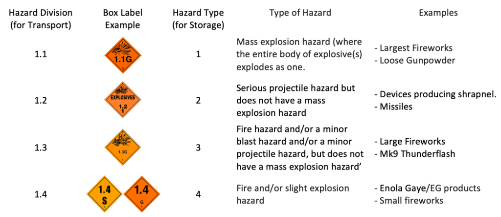 Hazard Type Table