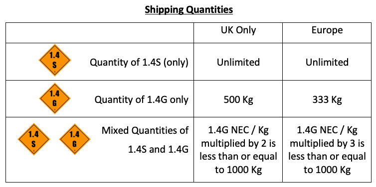 Shipping Quantities Table