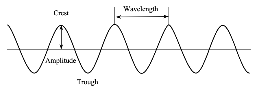 Soundwave Structure